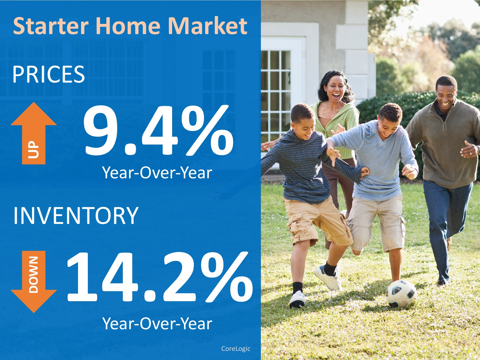 Have You Outgrown Your Starter Home?   Simplifying The Market