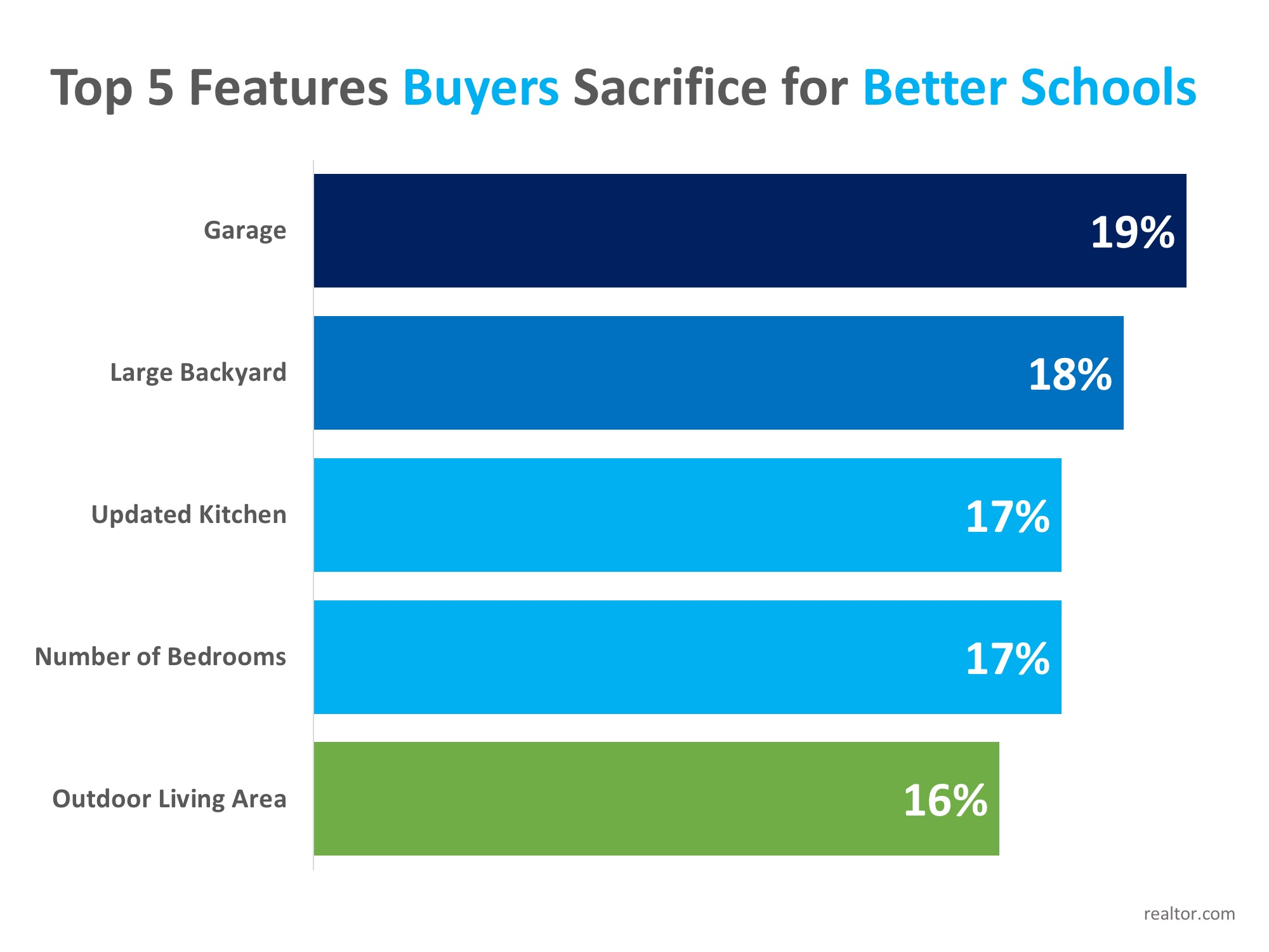 Homebuyers Willing to Sacrifice 'Must-Haves' in Favor of Good School Districts   Simplifying The Market