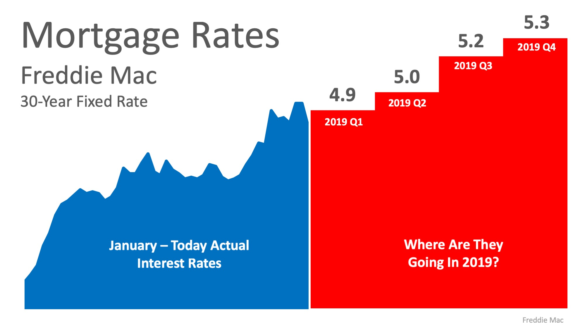 Where Are Interest Rates Headed in 2019? | Simplifying The Market