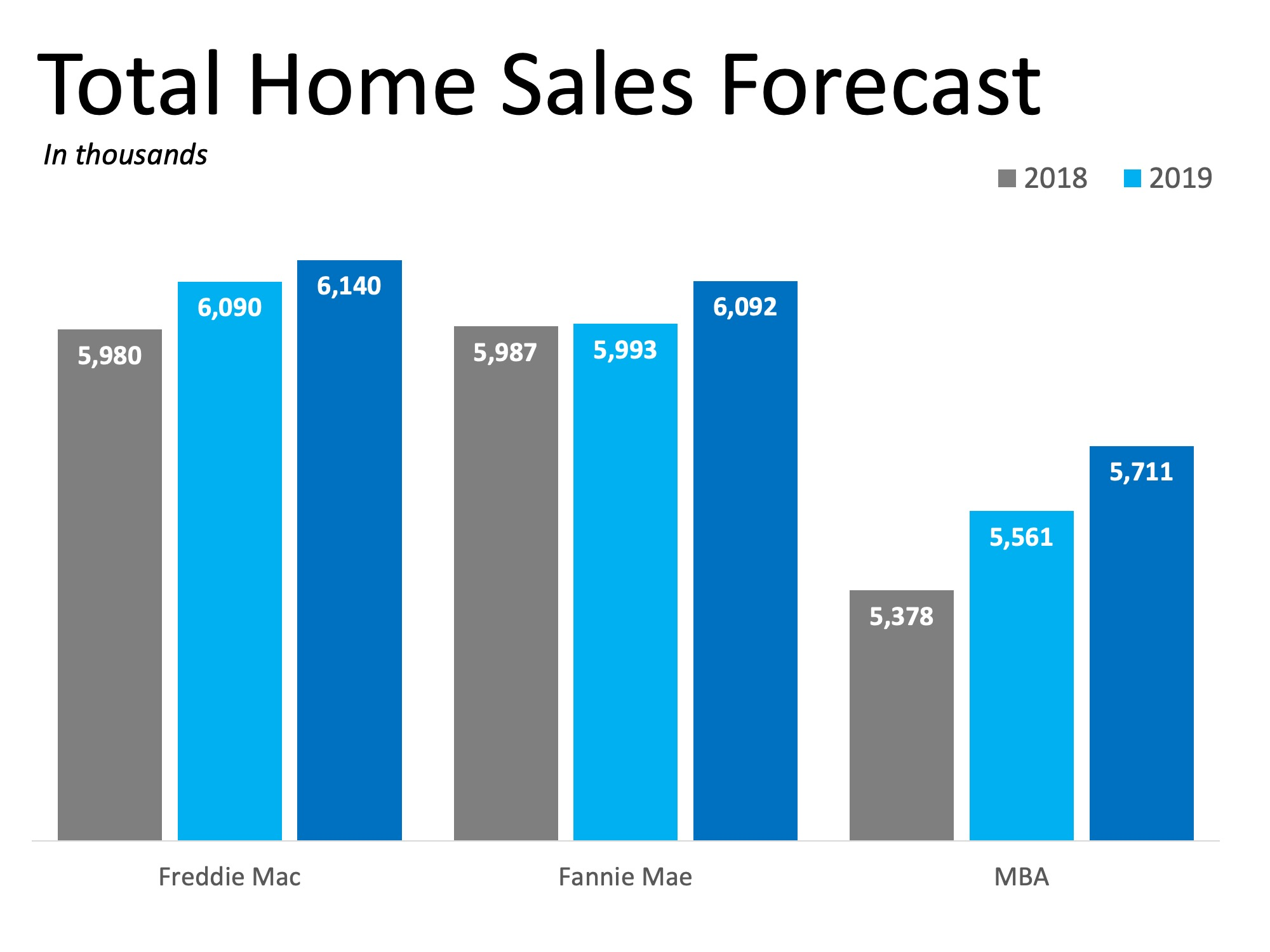 2019 Will Be a Great Year for Buyers AND Sellers   Simplifying The Market