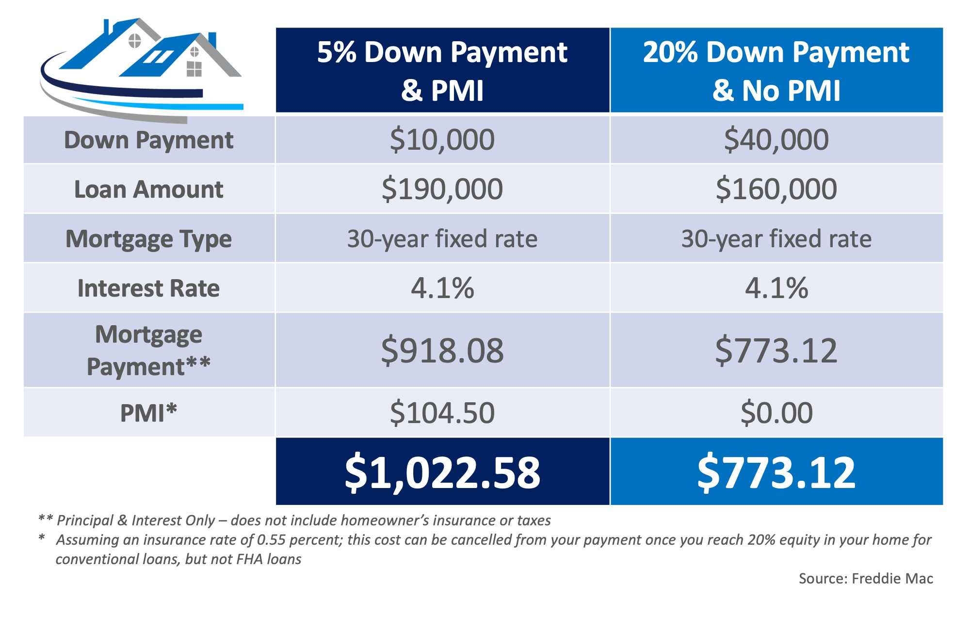 What You Need to Know About Private Mortgage Insurance (PMI) | Simplifying The Market
