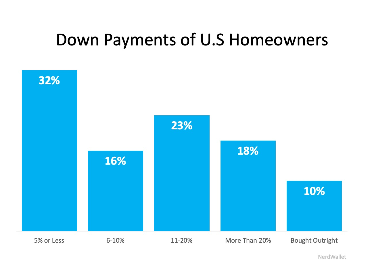 62% of Buyers Are Wrong About Down Payment Needs | Simplifying The Market
